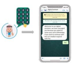 chatbot IVR whatsapp